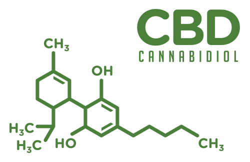 Category CBD